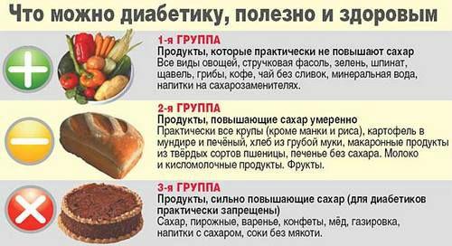 Полезные и вредные продукты при диабете