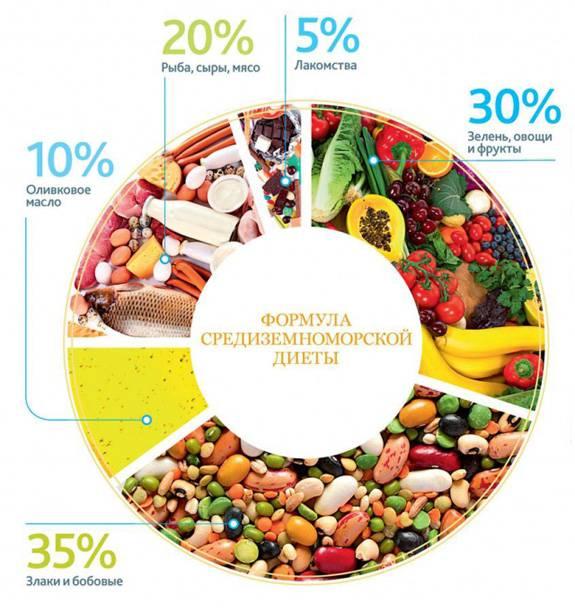 Продукты средиземноморской диеты