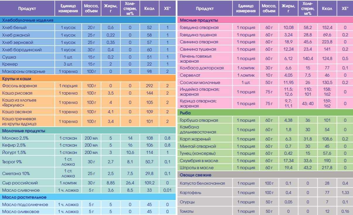 Полная таблица хлебных единиц