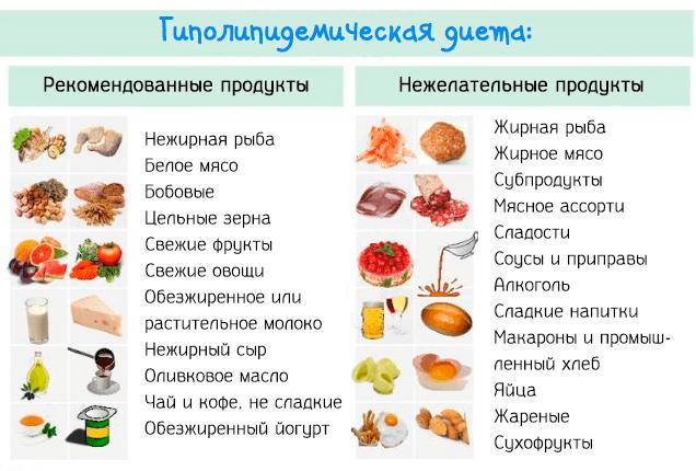 Разрешенные и запрещенные продукты стол №10Г
