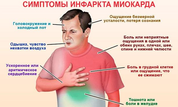 Симптомы, по которым можно распознать инфаркт